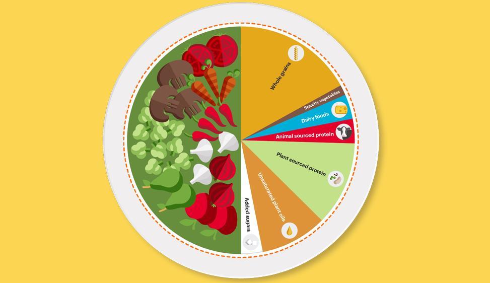 Molti alimenti vegetali e pochi animali. La dieta della salute mondiale promossa dall'Onu Il 2021 è stato proclamato dall'Onu Anno internazionale della frutta e della verdura (Aifv 2021)