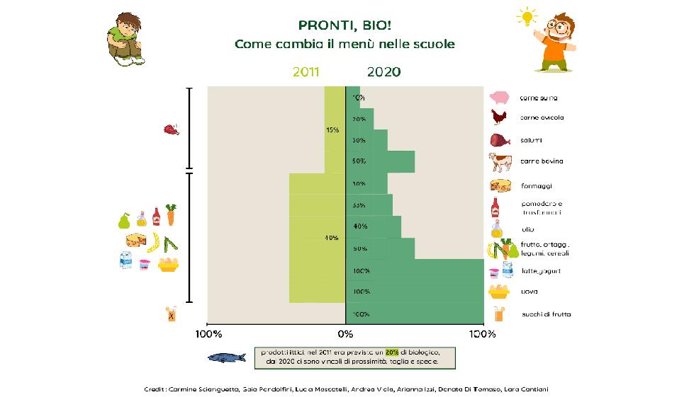 Più biologico nella ristorazione scolastica Il consumo e la produzione favoriscono salute e transizione ecologica